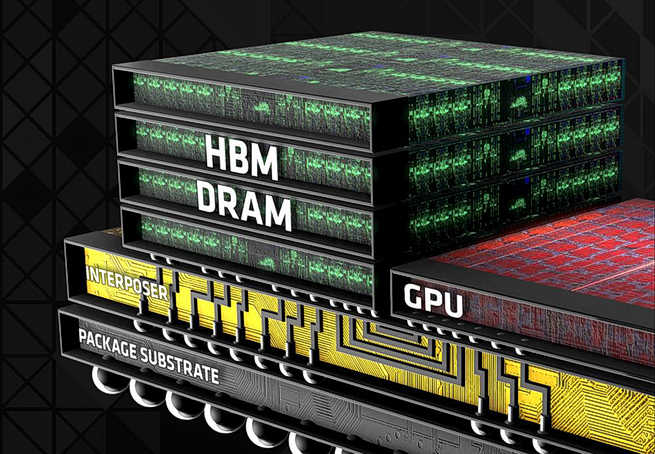 AMD High Bandwidth Memory