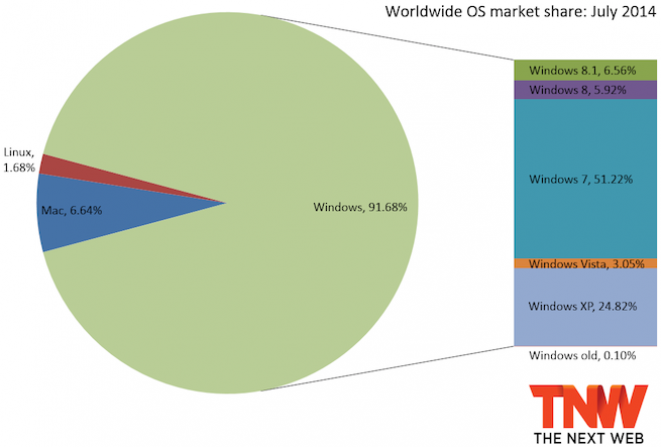 Windows XP konačno ispod 25%, ali Windows 8.1 u minimalnom padu