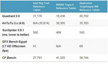 Intel Bay Trail donosi veliki pomak u Windows 8.1 i Android tabletima